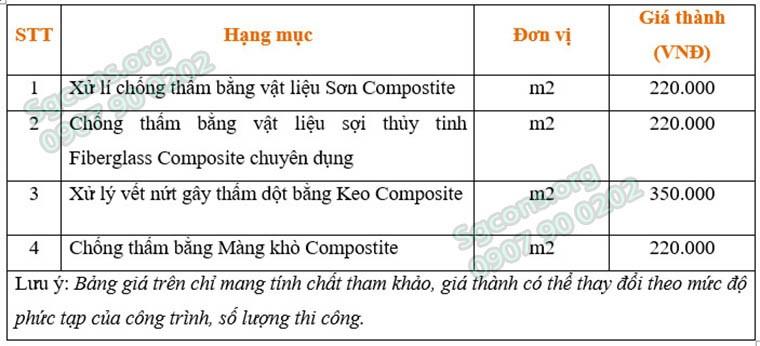 Bang Gia Chong Tham Composite