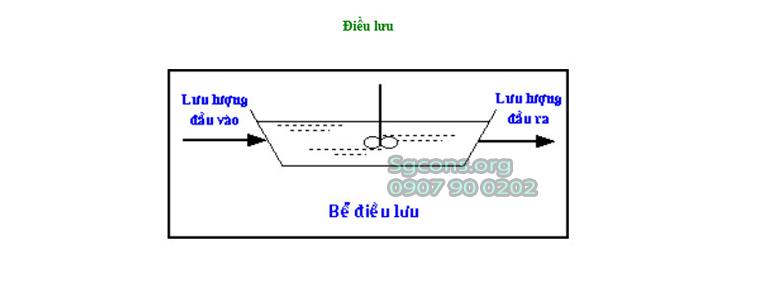 Xu Ly Nuoc Thai Bang He Thong Dieu Luu