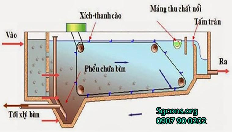 Xu Ly Nuoc Thai Cong Nghie Bang Phuong Phap Co Hoc